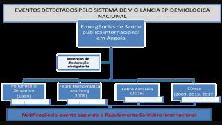 TICs Aplicadas a Emergências de Saúde Pública